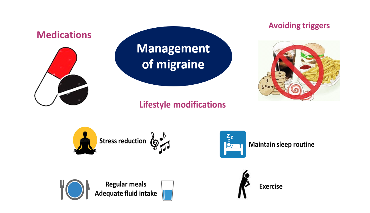 migraine treatment options