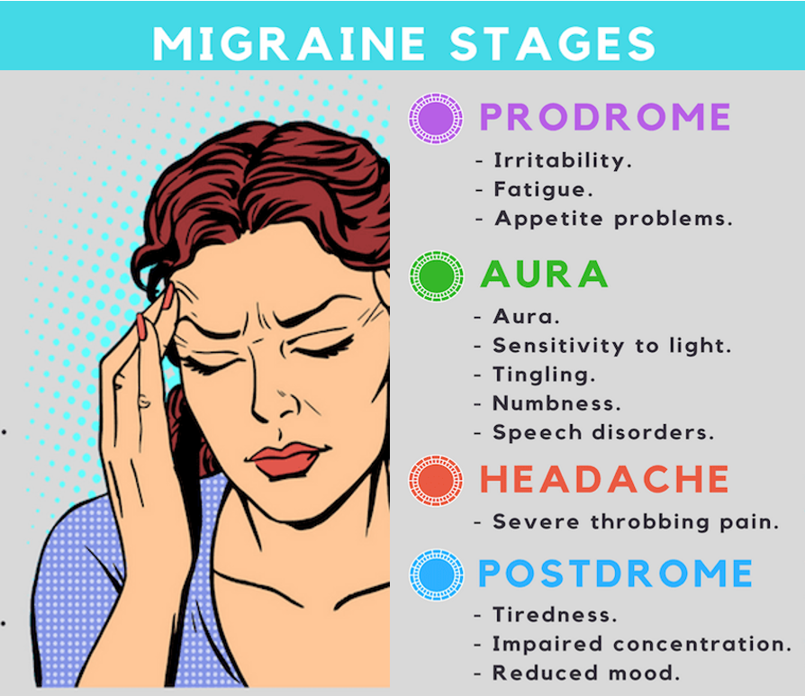 Stages of migraine